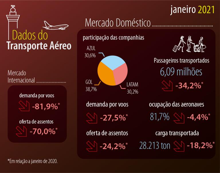 01 Dados do Transporte Aéreo jan 21-01.png