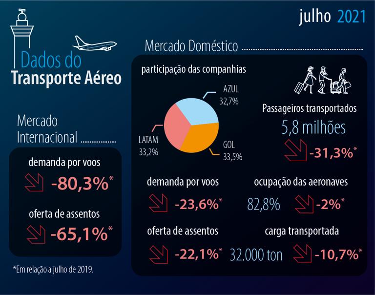 Dados-do-Transporte-Aéreo-jul-21.png