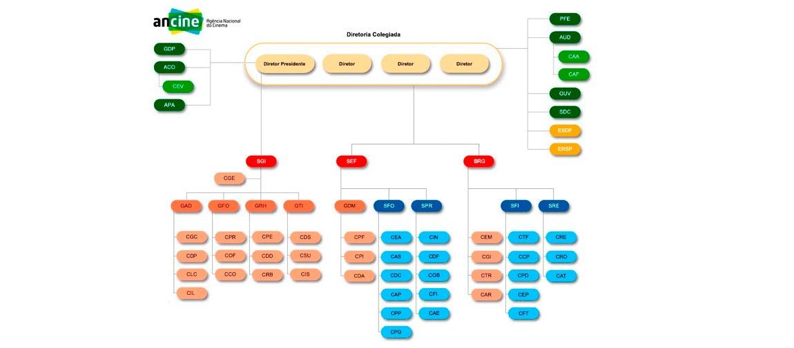 Mudanças são avanço na modernização da estrutura operacional da ANCINE
