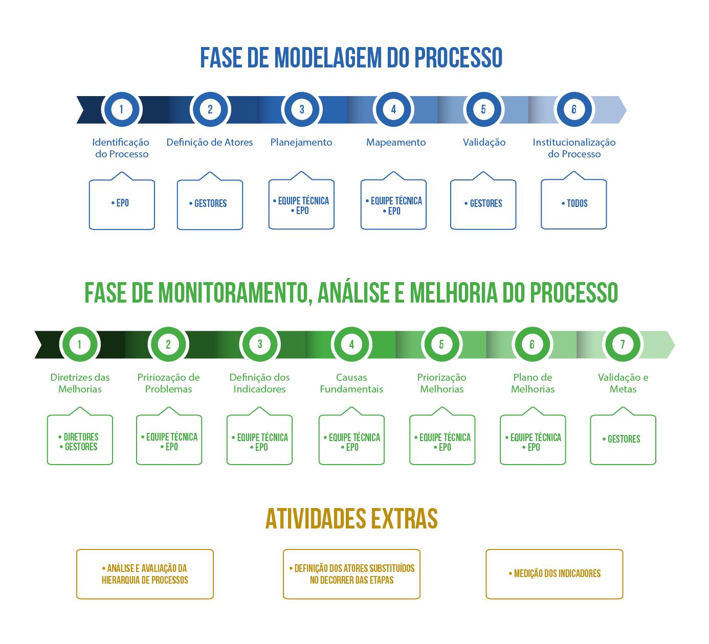 Fases e etapas