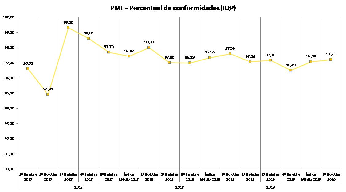 Gráfico: Evolução do índice de qualidade ponderado