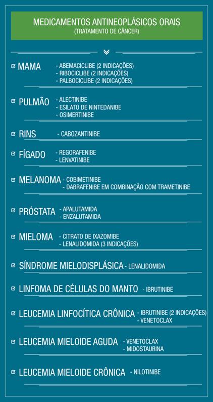 20210331medicamentos antineoplasicos orais.png