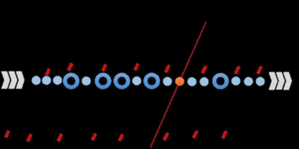 Timeline da Gestão de Riscos