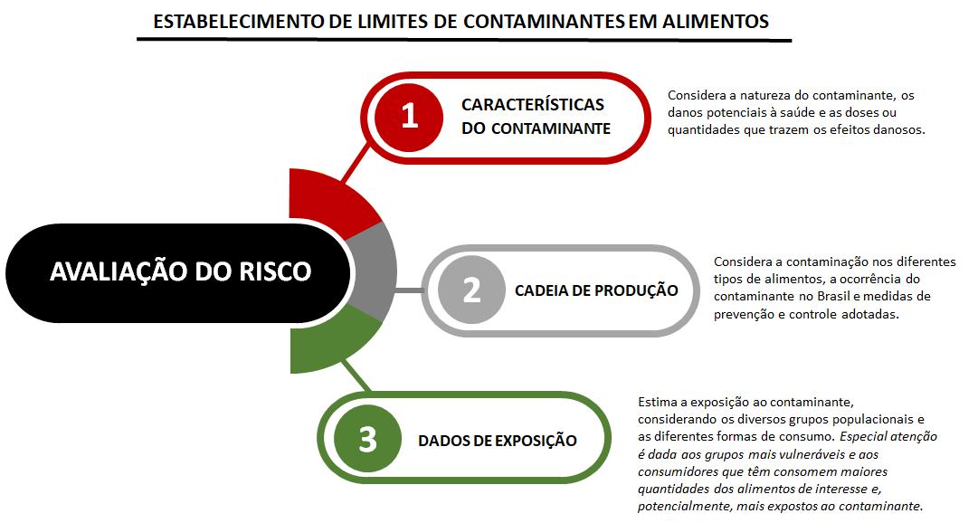 Limites contaminantes