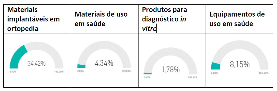 tabela produtos de uso médico