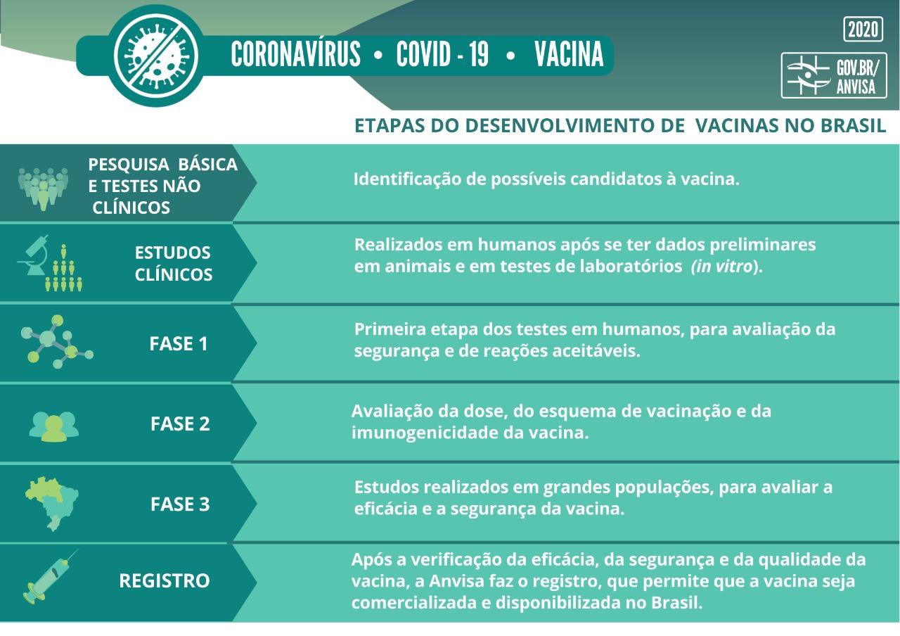 Fases de registro de vacina