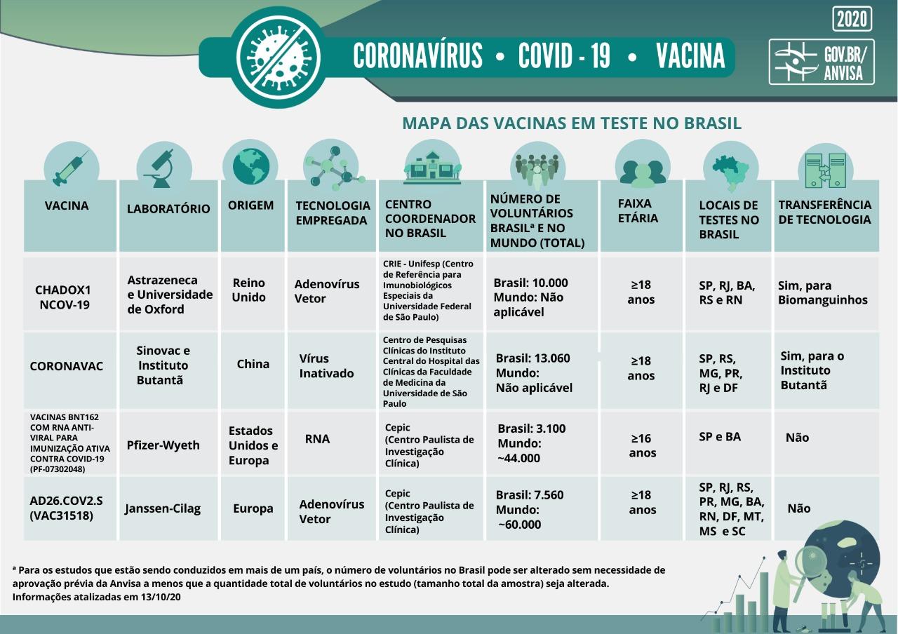 Mapa vacinas em teste 3