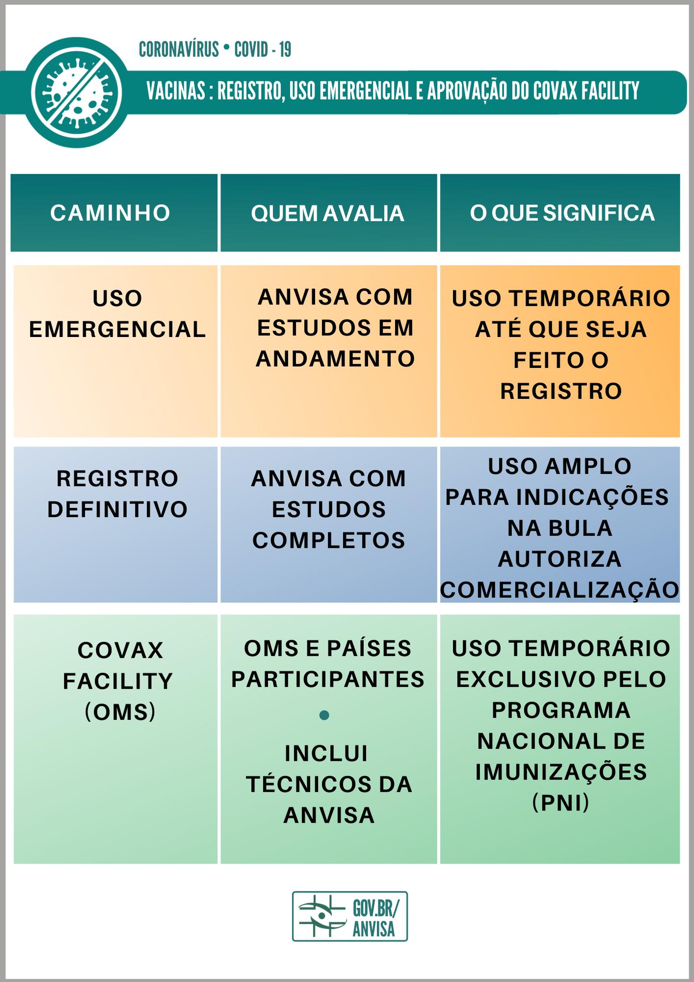 Comparação uso emergencial, registro e Covax Facility