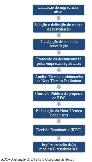 Tabela reavaliação