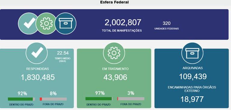 CGU comemora recebimento de 2 milhões de manifestações pelo Fala.BR