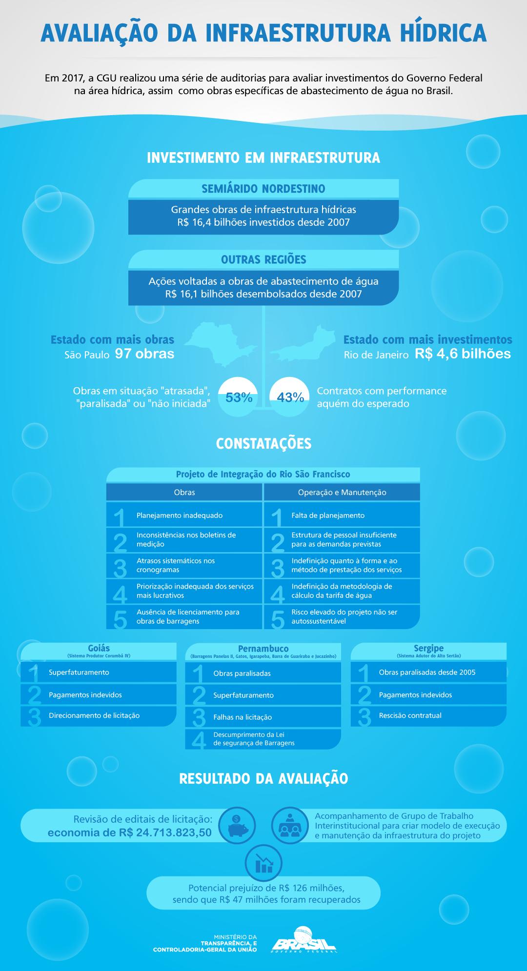Infográfico Avaliação da Infraestrutura Hídrica