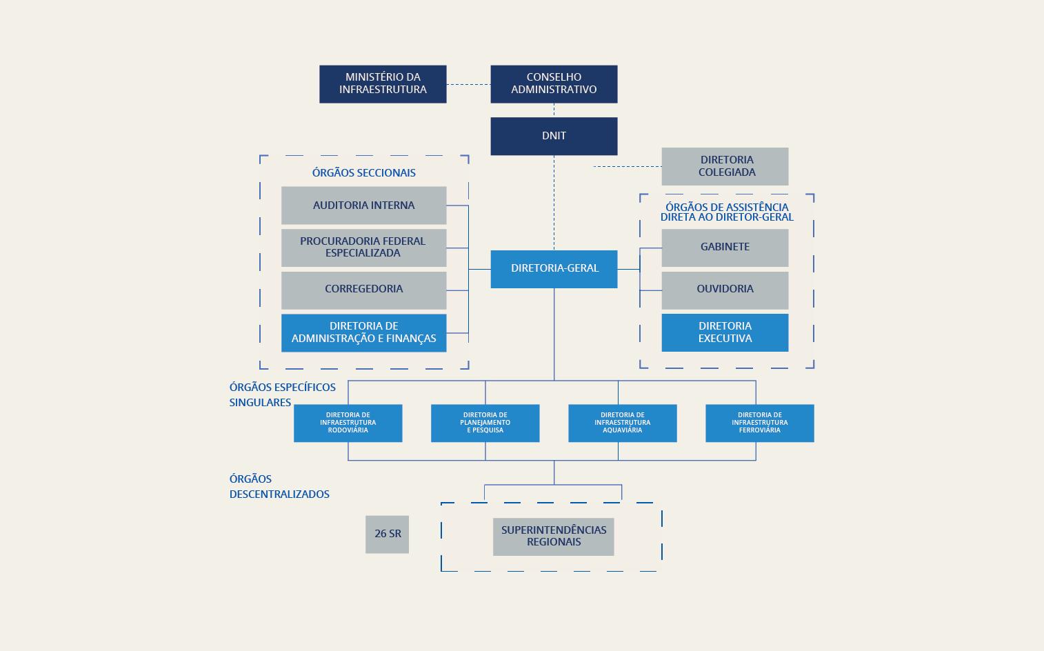 organograma_DNIT_2020.png