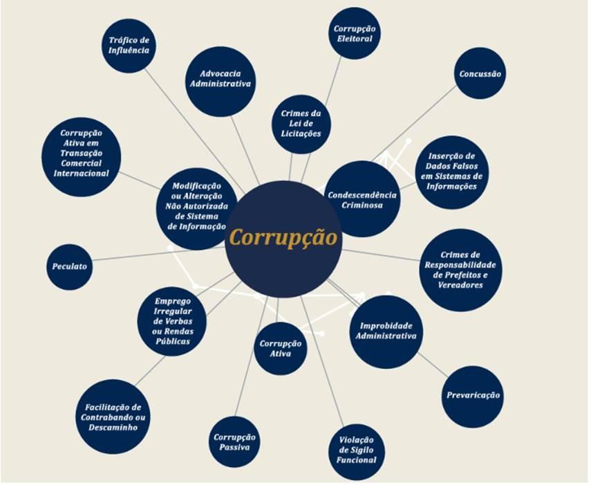 corrupcao
