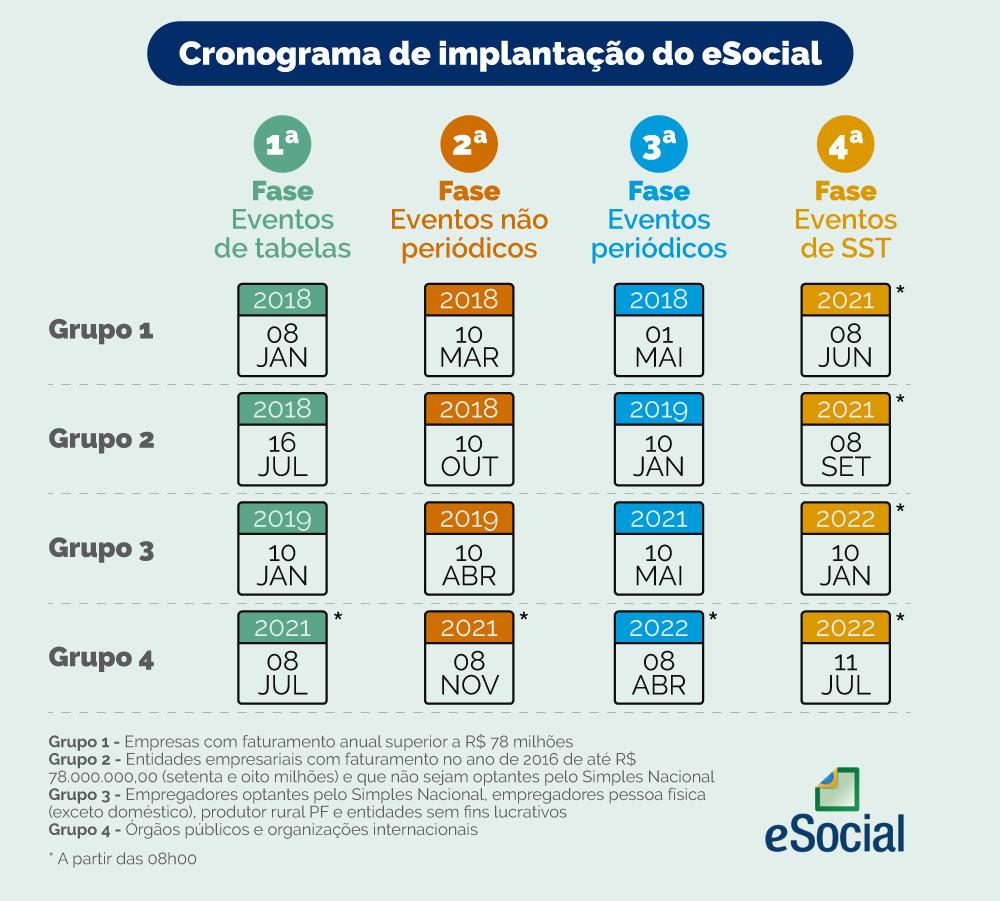 https://www.gov.br/esocial/pt-br/acesso-ao-sistema/cronograma-de-implantacao/Cronogramadeimplantacao_V02.jpg