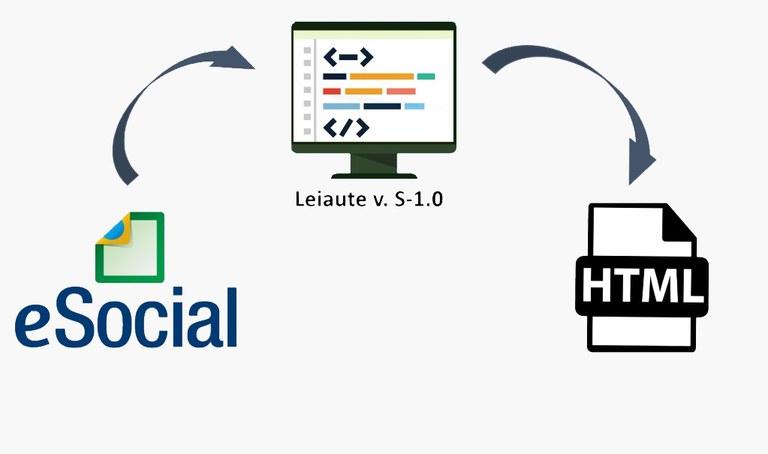 Leiautes do eSocial no formato HTML: simplificação também na visualização