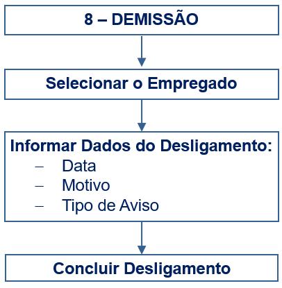 DesligamentoFluxograma.png