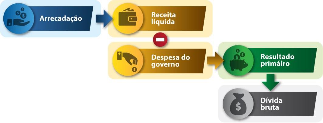 Infográfico B do Prisma Fiscal em português