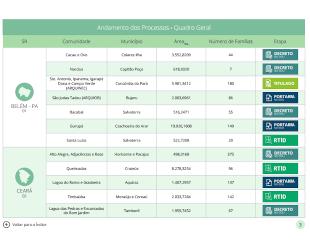 Tabela de andamento dos processos de regularização quilombola