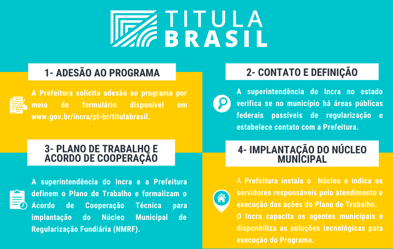 Fluxograma do Programa Titula Brasil