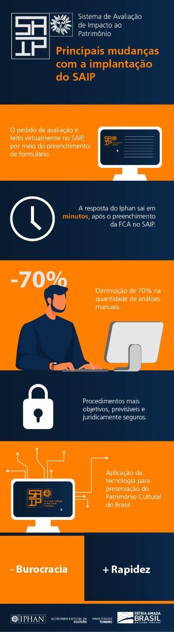 Infográfico Saip