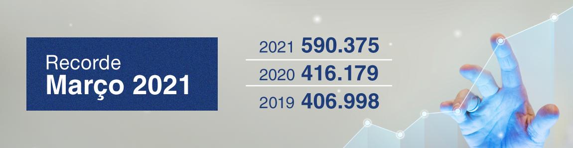 Março bate mais um recorde de emissões ICP-Brasil em 2021