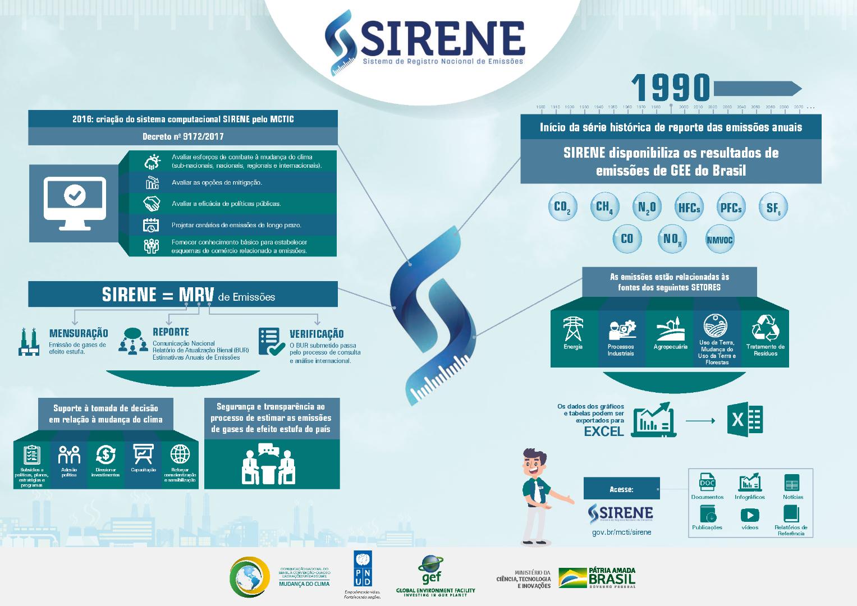Infográfico_SIRENE_MCTI_GOVBR.png