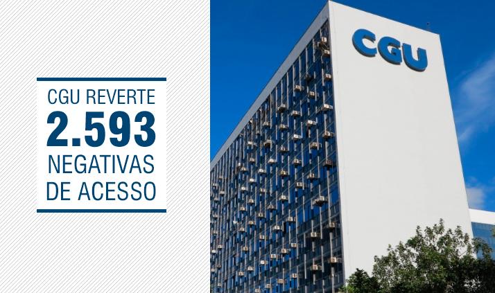 Do total de 4.099 casos analisados no mérito, a CGU reverteu a negativa inicial dos órgãos e entidades em 2.593 recursos (63%), garantindo o acesso à informação solicitada.