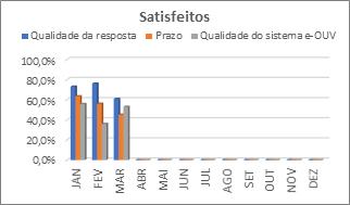 SATISFEITOS E-OUV