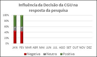 INFLUÊNCIA DECISÃO CGU 2018