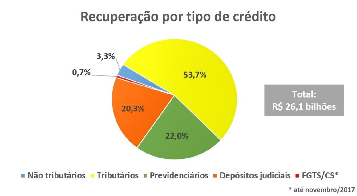 Recuperação por tipo de crédito