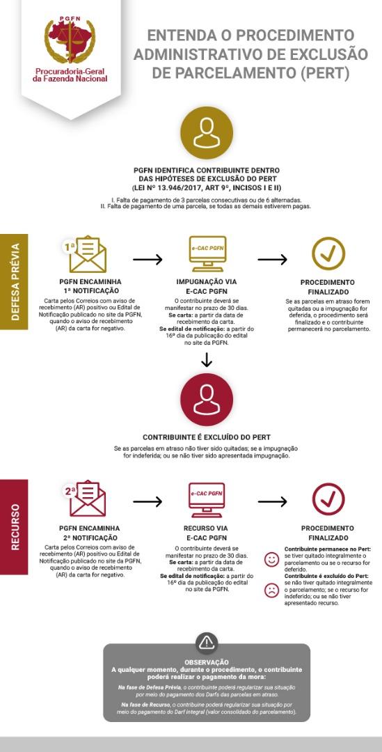 CORREÇÃO - INTER Infográfico Procedimento de Exclusão.jpg