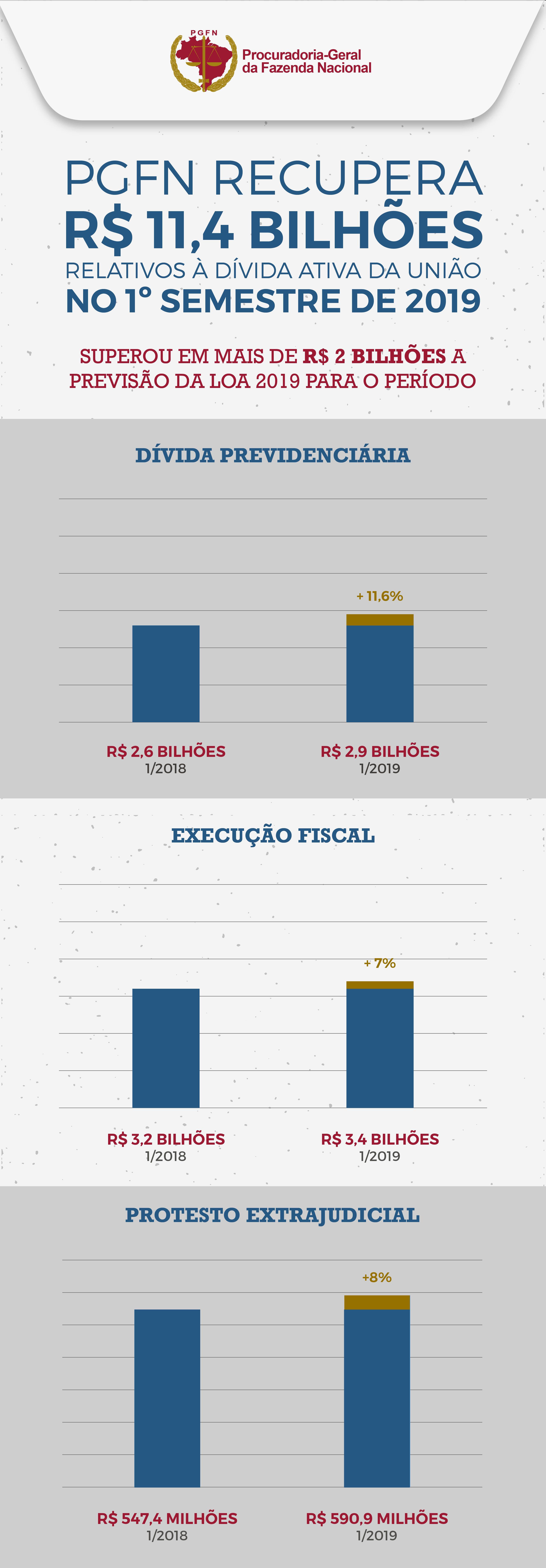 Infografico_Recuperacao_da_DAU_2019