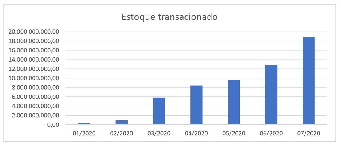 Grafico_Estoquetransacionado.jpeg