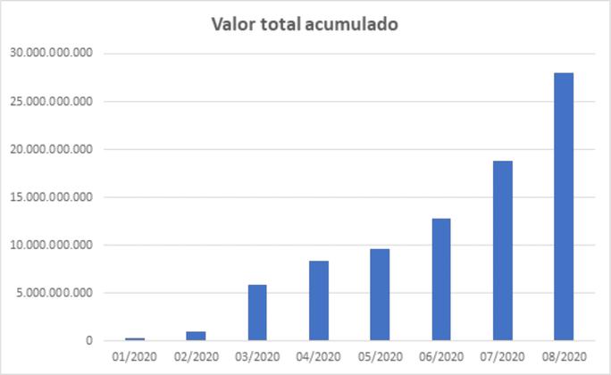 tab_valor_acumulado.png