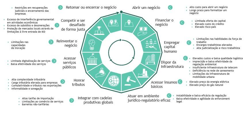 Mandala do Custo Brasil Detalhada