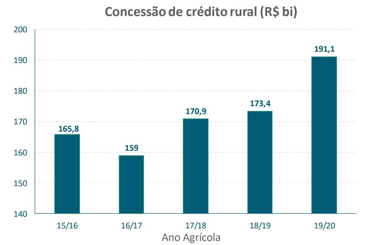 Banco Central mostra indicadores econômicos positivos