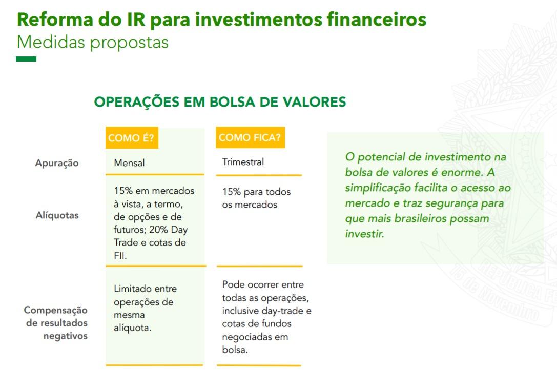 Operações em Bolsa de Valores