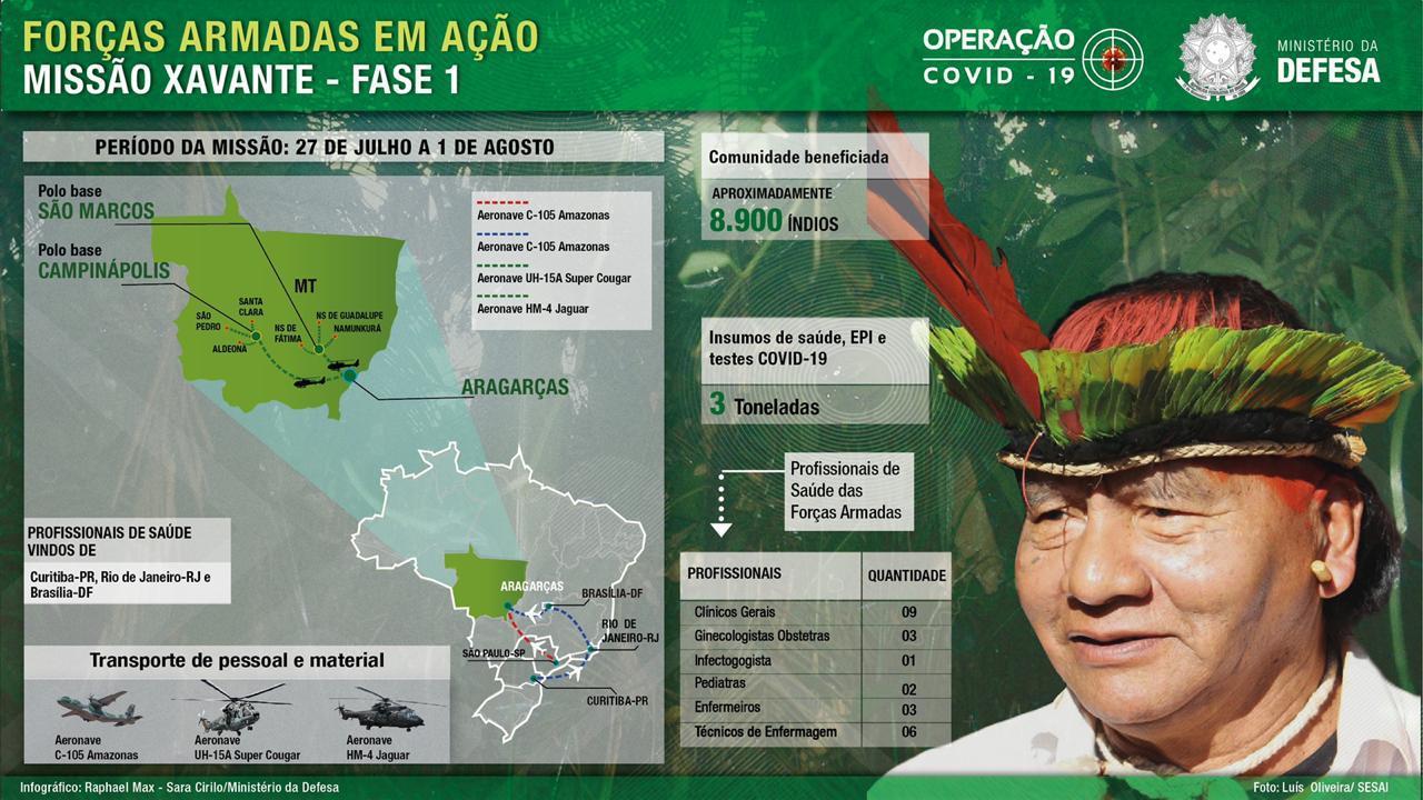 Operação atende indígenas da etnia Xavante no Mato Grosso