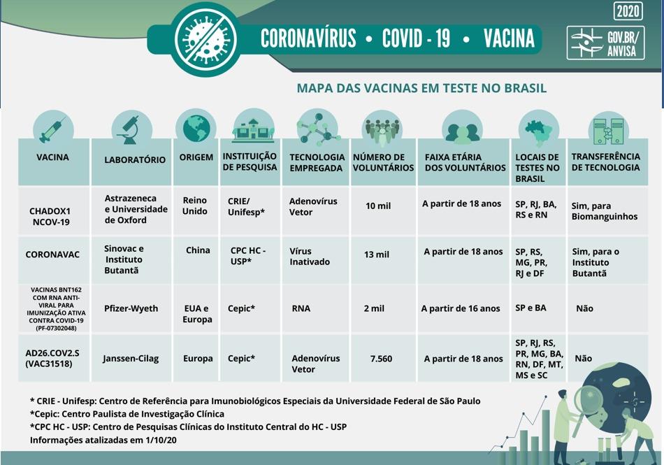 vacinas em teste no Brasil