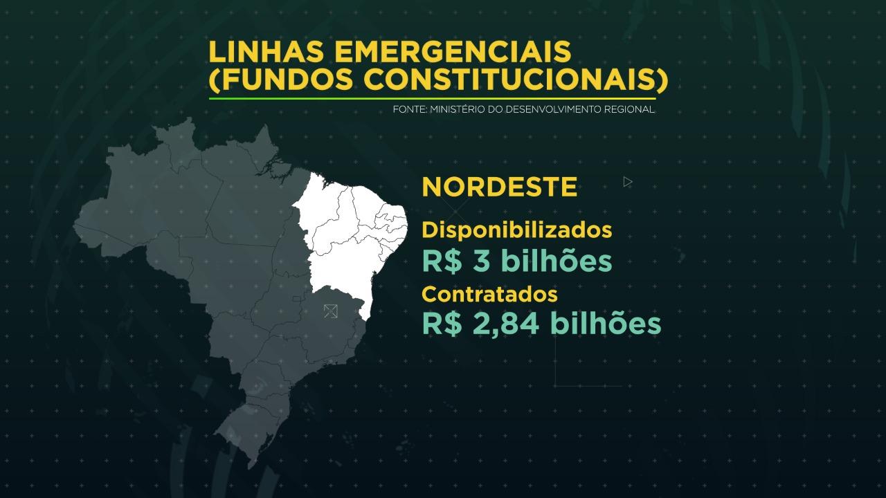 Mais de R$ 3,2 bilhões já foram liberados de fundos constitucionais para Norte, Nordeste e Centro-Oeste