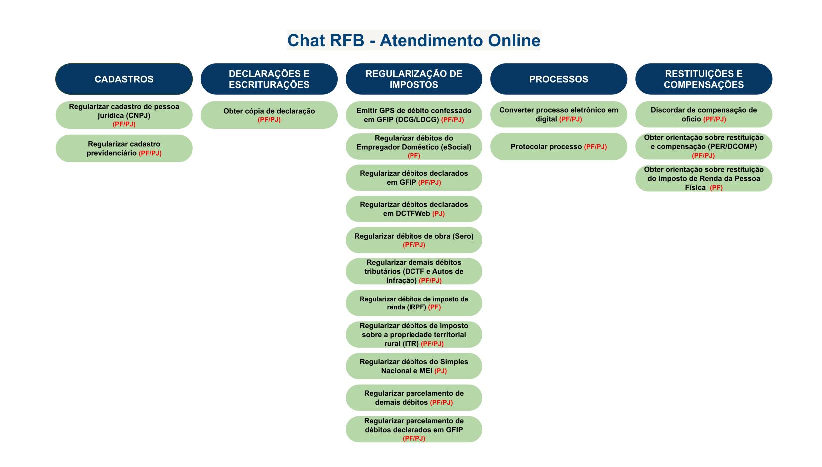 Organograma CHAT RFB 02082021.png