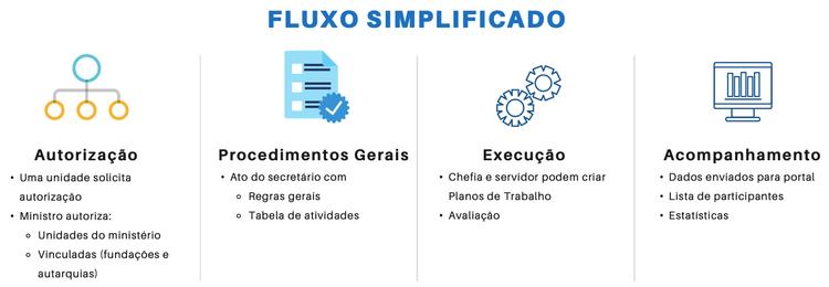 Fluxo Simplificado