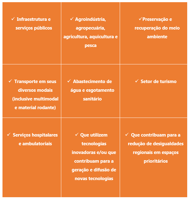 Tabela 1 FDCO