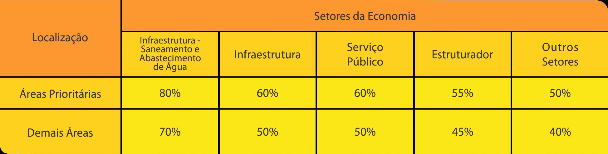 Tabela 2 FDCO