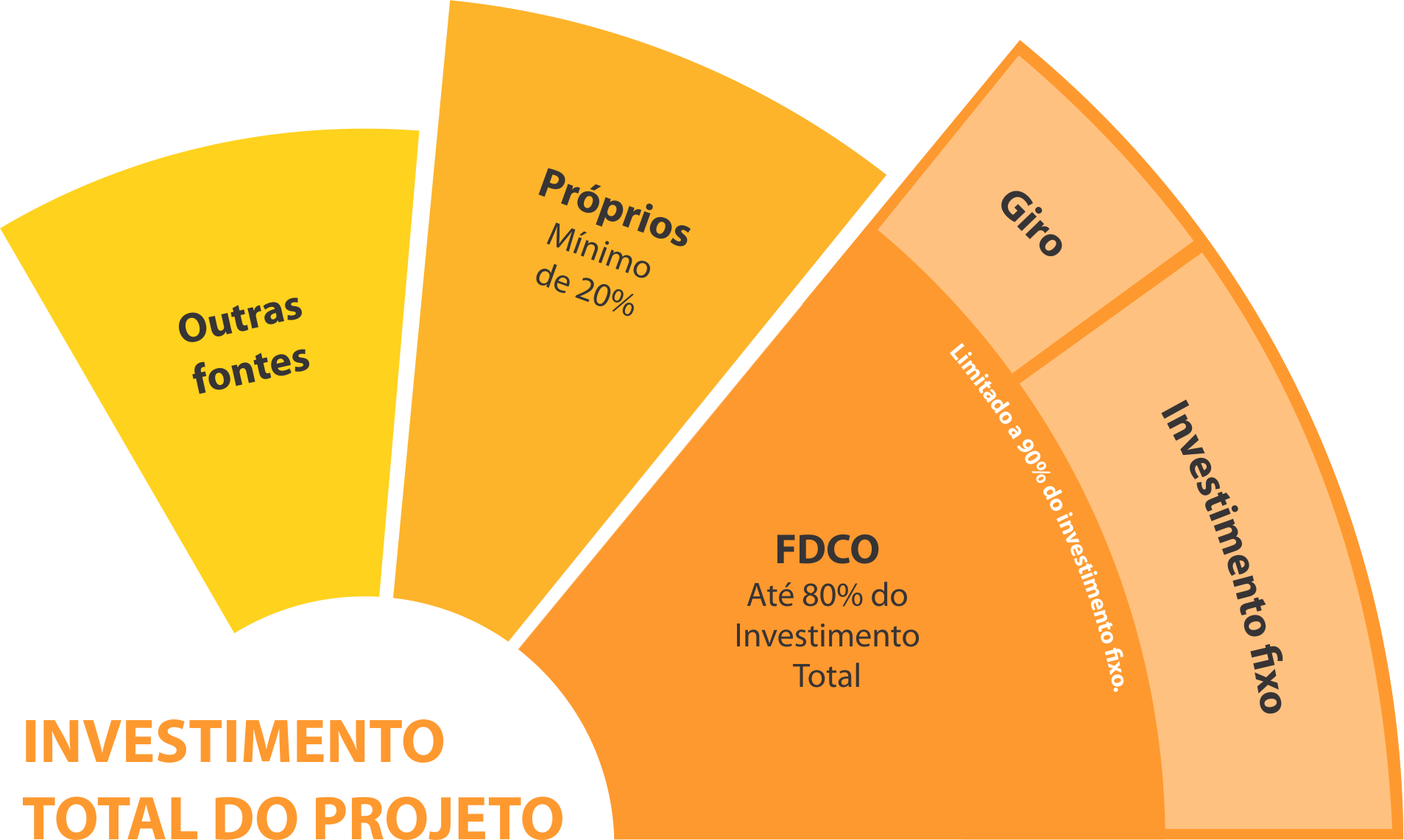 Tabela 3 FDCO