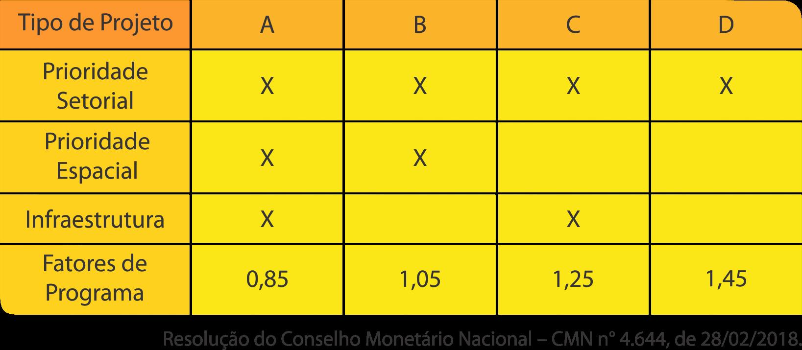Tabela 4 FDCO