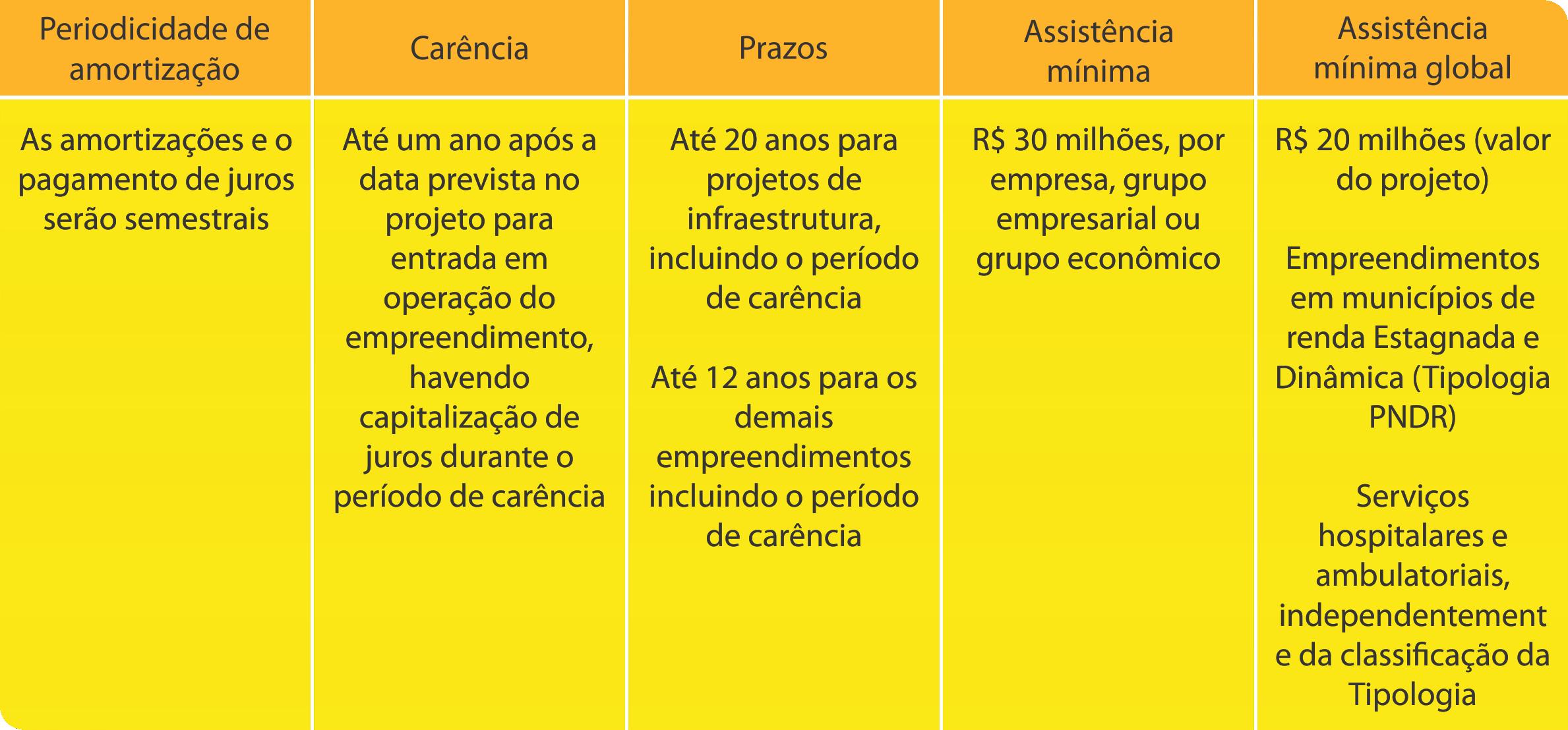 Tabela 6 FDCO