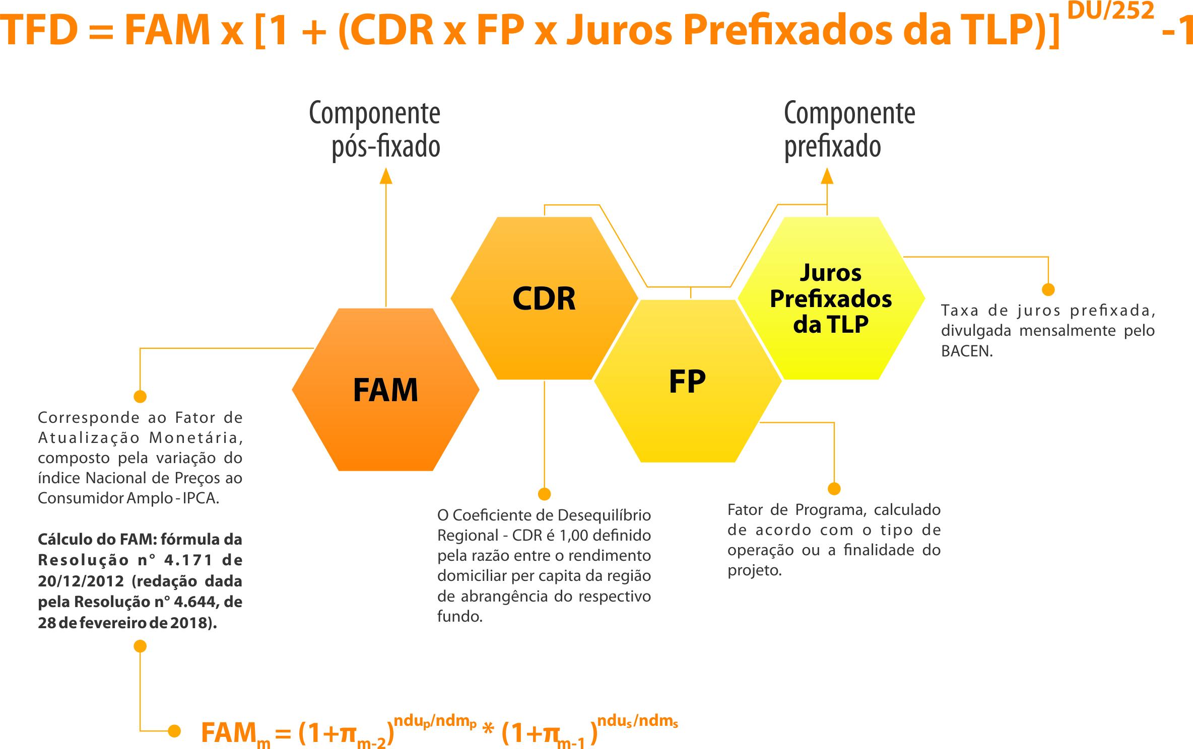 Tabela 5 FDCO
