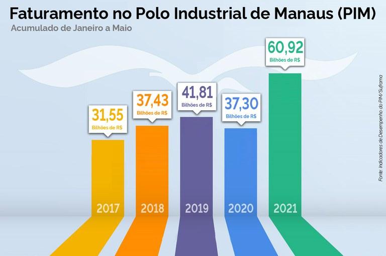 PIM fatura R$ 60,9 bi de janeiro a maio de 2021