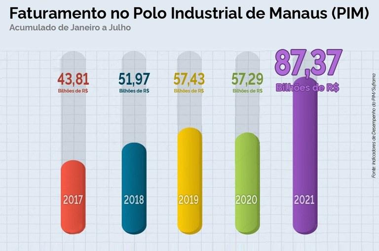 Polo Industrial de Manaus chega a R$ 87 bi de faturamento em julho